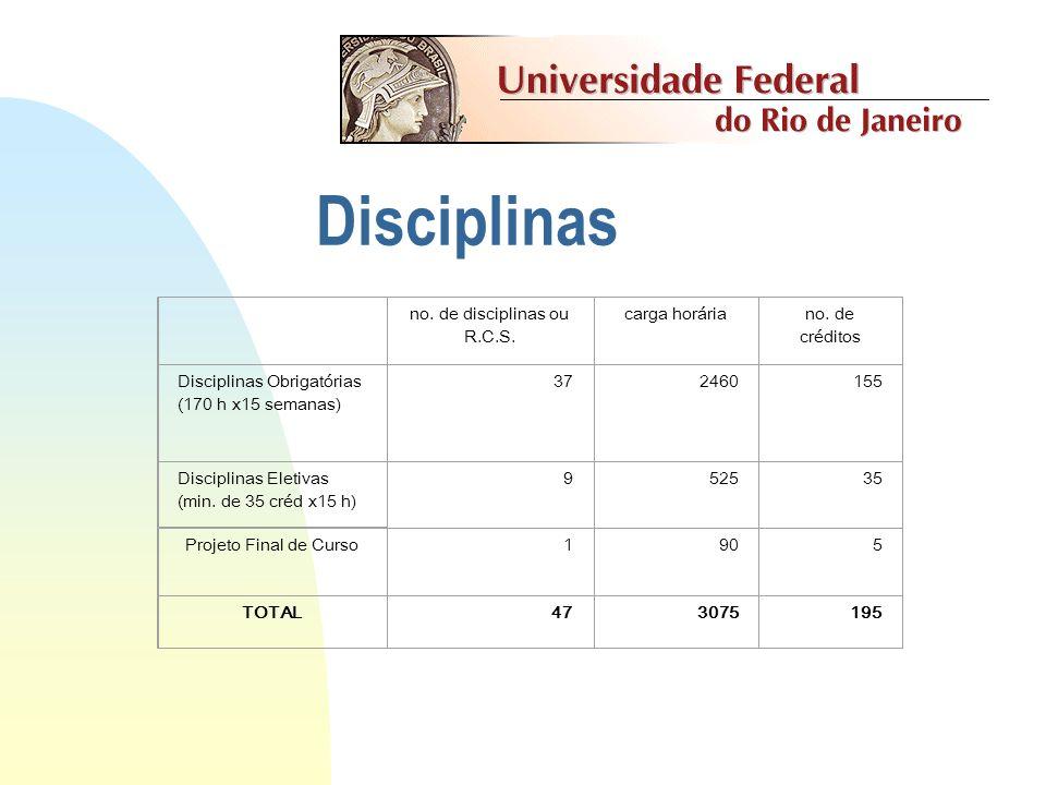 no. de disciplinas ou R.C.S.