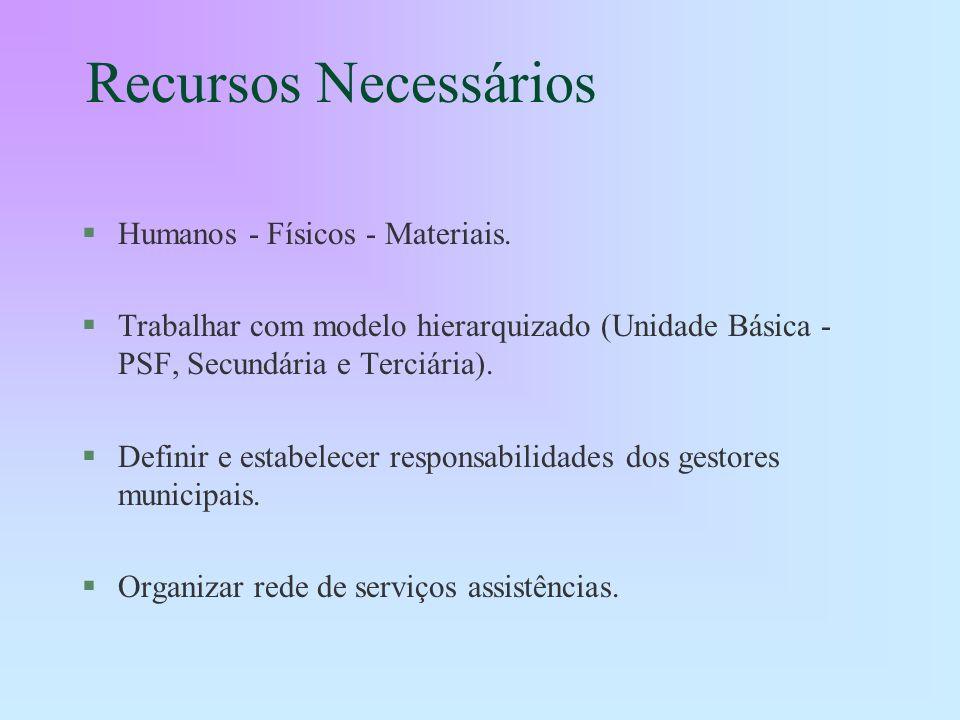 Recursos Necessários Humanos - Físicos - Materiais.