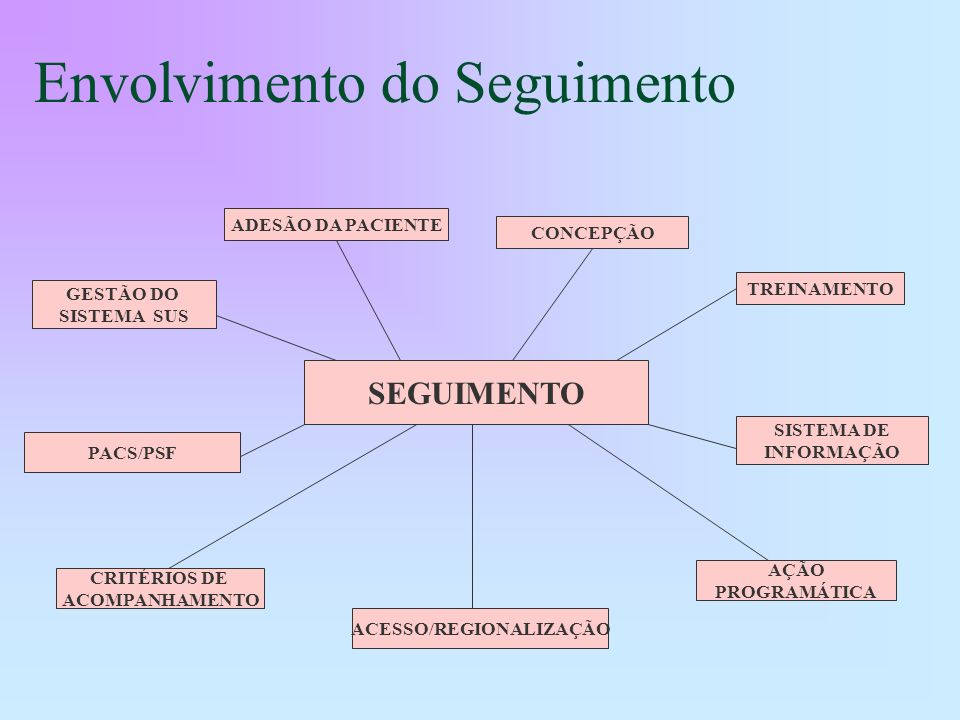 Envolvimento do Seguimento