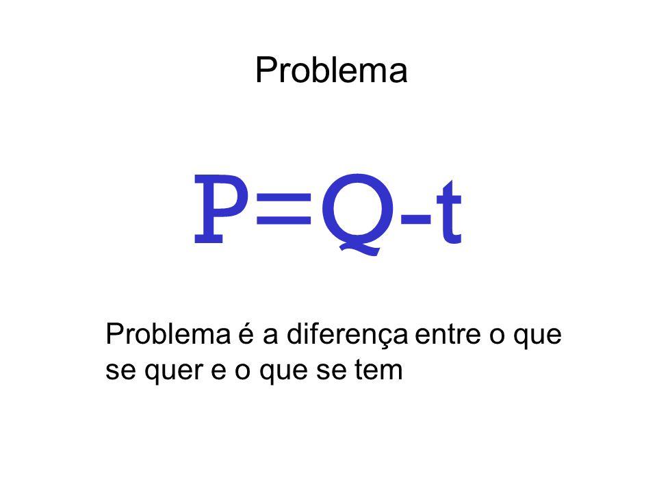 Problema P=Q-t Problema é a diferença entre o que se quer e o que se tem