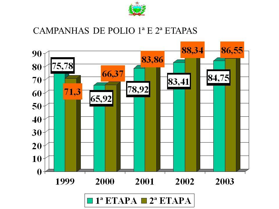 CAMPANHAS DE POLIO 1ª E 2ª ETAPAS