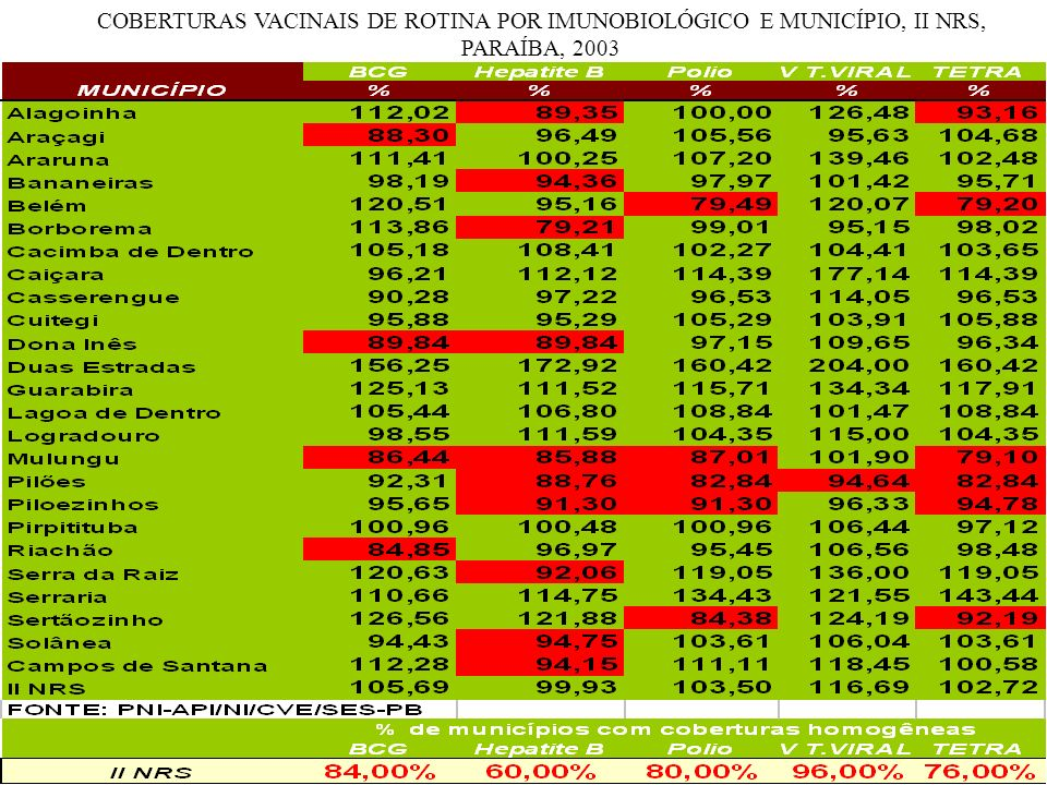 COBERTURAS VACINAIS DE ROTINA POR IMUNOBIOLÓGICO E MUNICÍPIO, II NRS, PARAÍBA, 2003
