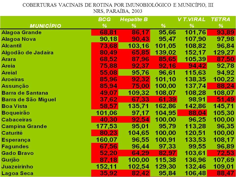 COBERTURAS VACINAIS DE ROTINA POR IMUNOBIOLÓGICO E MUNICÍPIO, III NRS, PARAÍBA, 2003