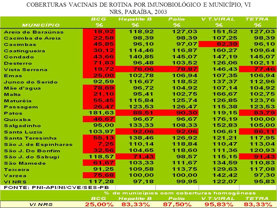 COBERTURAS VACINAIS DE ROTINA POR IMUNOBIOLÓGICO E MUNICÍPIO, VI NRS, PARAÍBA, 2003