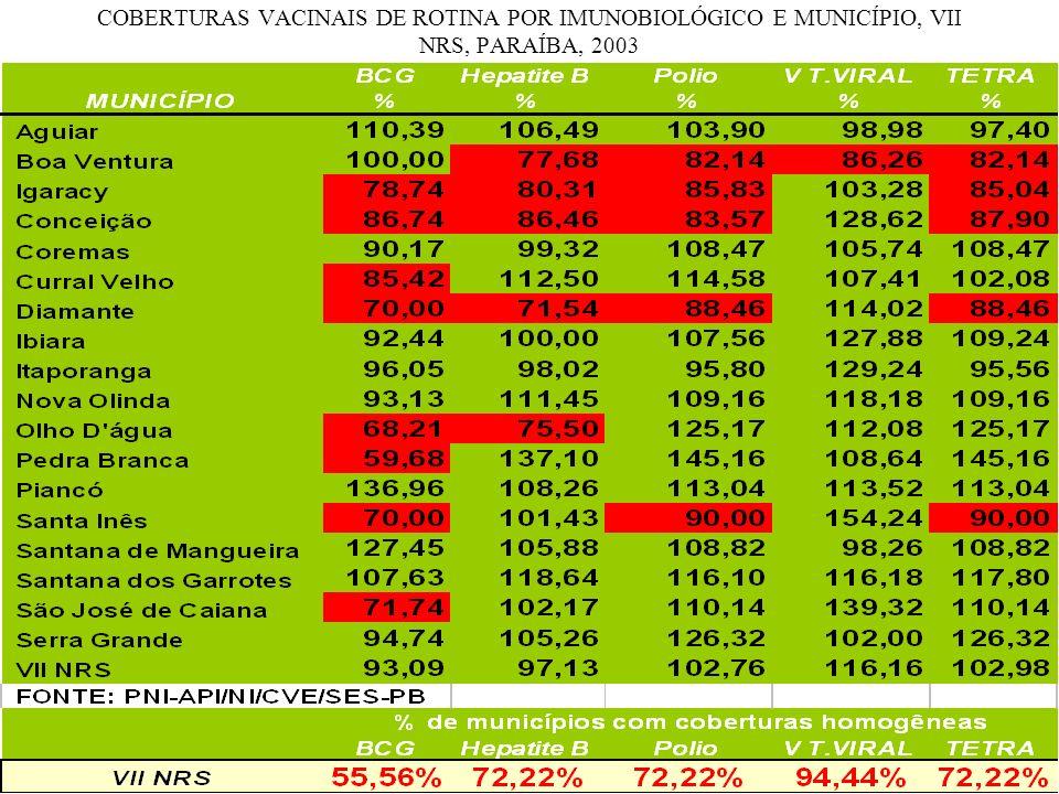 COBERTURAS VACINAIS DE ROTINA POR IMUNOBIOLÓGICO E MUNICÍPIO, VII NRS, PARAÍBA, 2003