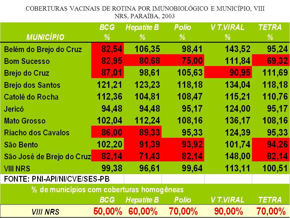 COBERTURAS VACINAIS DE ROTINA POR IMUNOBIOLÓGICO E MUNICÍPIO, VIII NRS, PARAÍBA, 2003