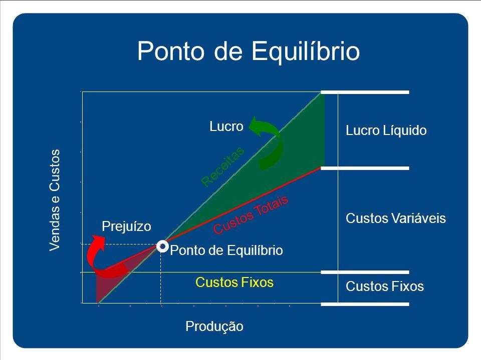 Ponto de Equilíbrio Lucro Lucro Líquido Receitas Vendas e Custos
