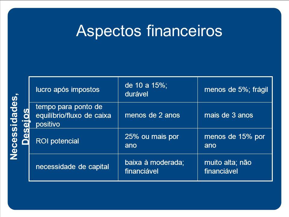 Aspectos financeiros Necessidades, Desejos muito alta; não financiável