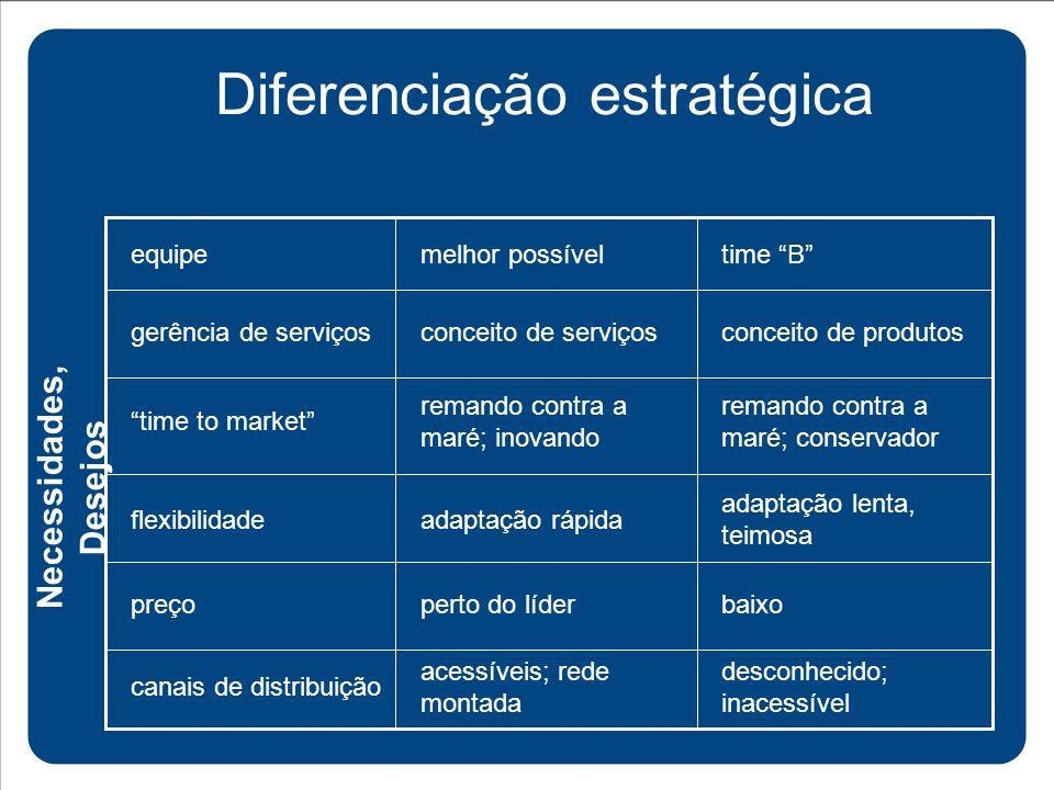Diferenciação estratégica