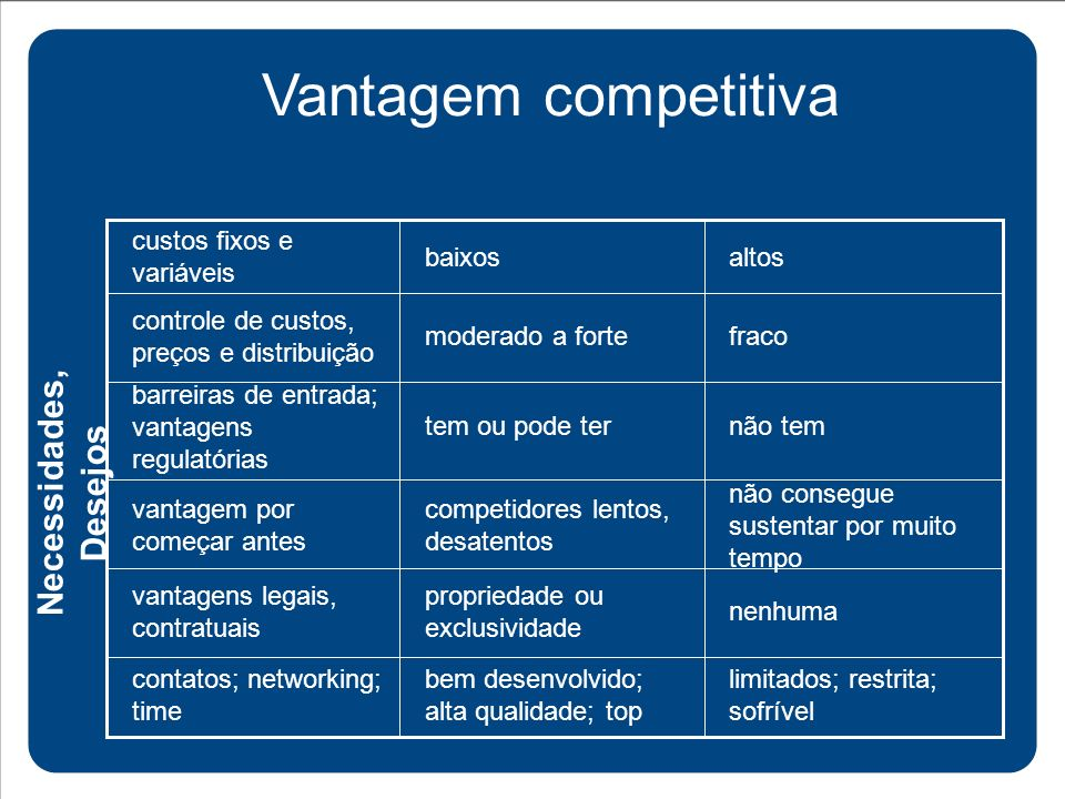 Vantagem competitiva Necessidades, Desejos nenhuma