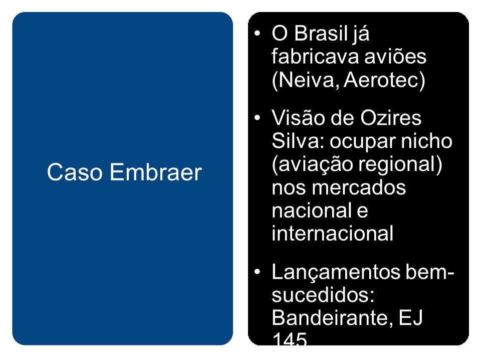 Caso Embraer O Brasil já fabricava aviões (Neiva, Aerotec)