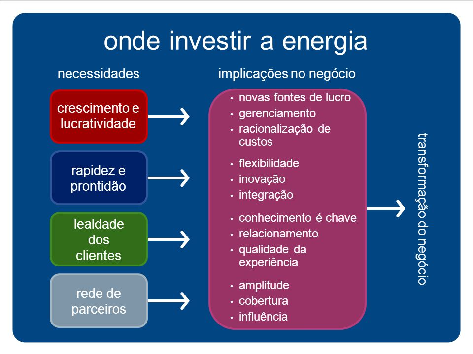 onde investir a energia