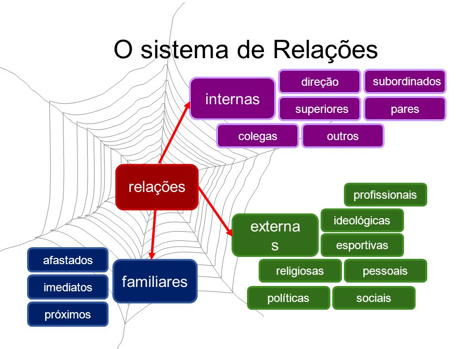 O sistema de Relações internas relações externas familiares direção