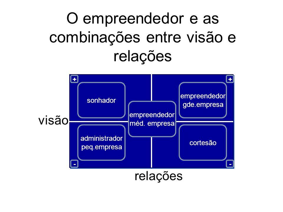 O empreendedor e as combinações entre visão e relações