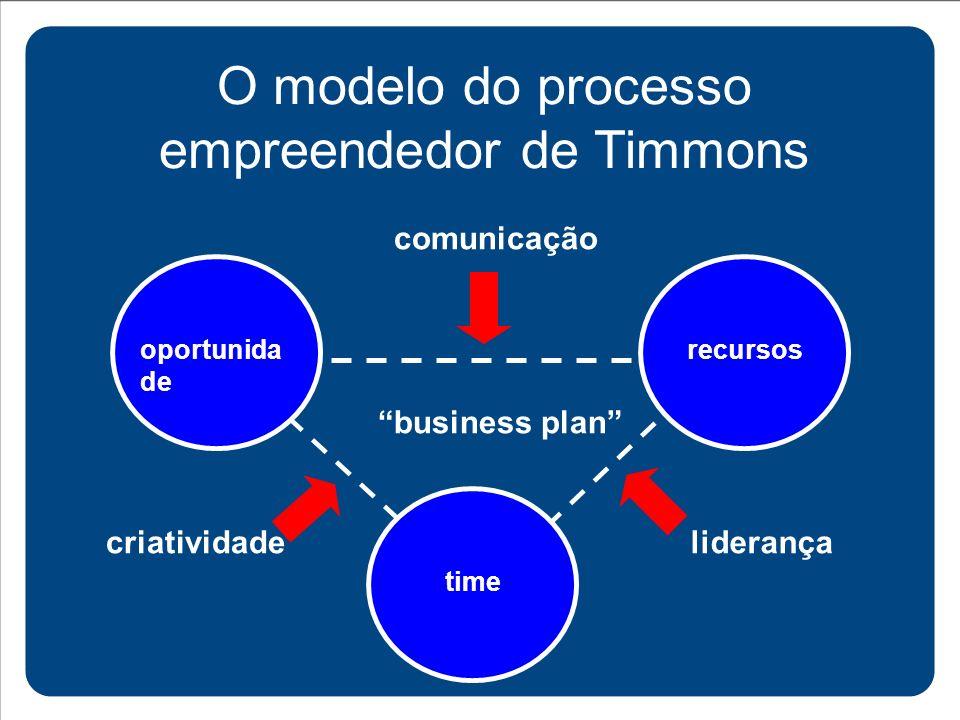 O modelo do processo empreendedor de Timmons