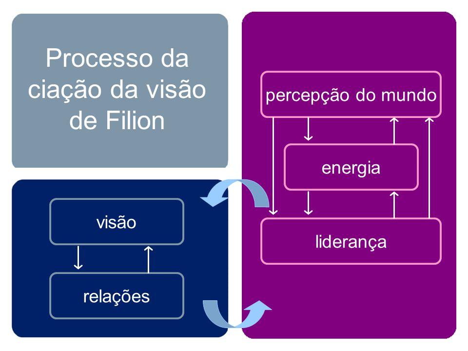 Processo da ciação da visão de Filion