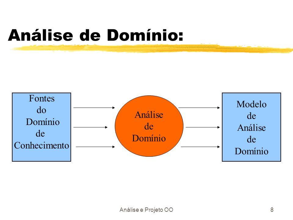 Análise de Domínio: Fontes Modelo do Análise de Domínio de Análise de