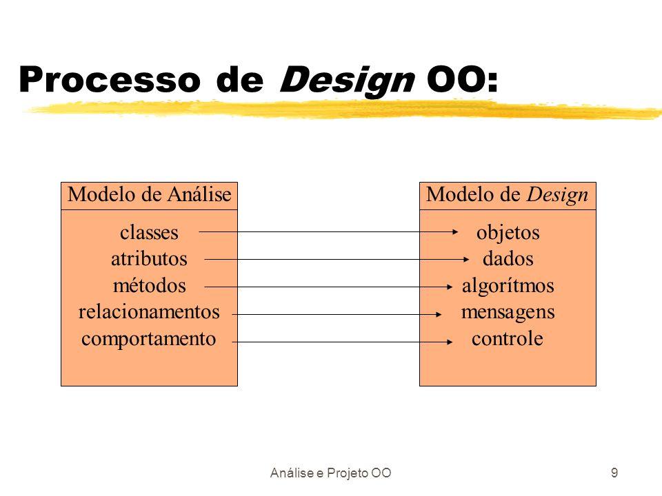 Processo de Design OO: Modelo de Análise Modelo de Design classes
