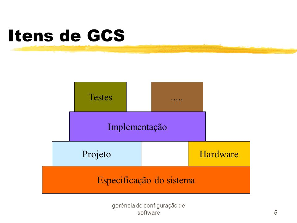Itens de GCS Testes ..... Implementação Projeto Hardware