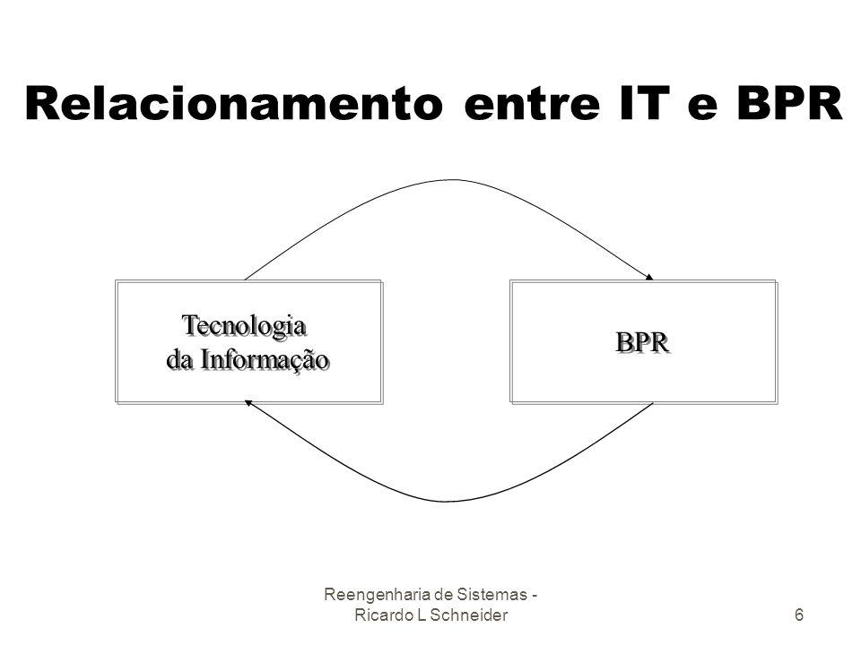 Relacionamento entre IT e BPR