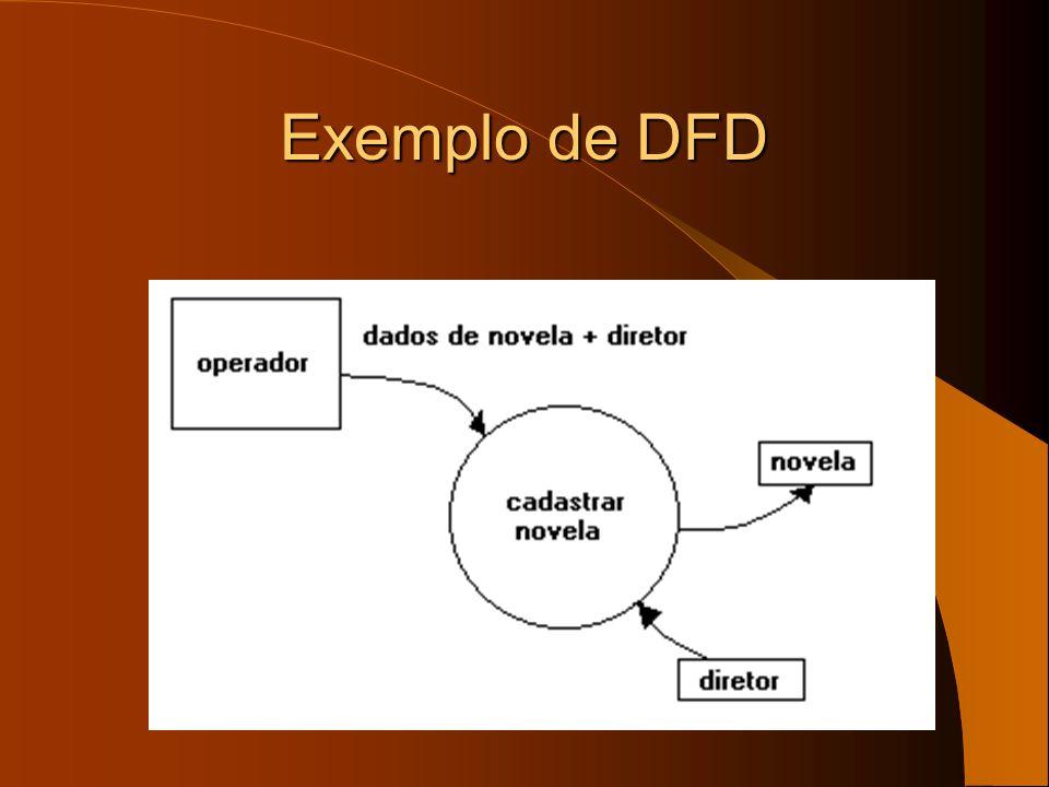 Exemplo de DFD