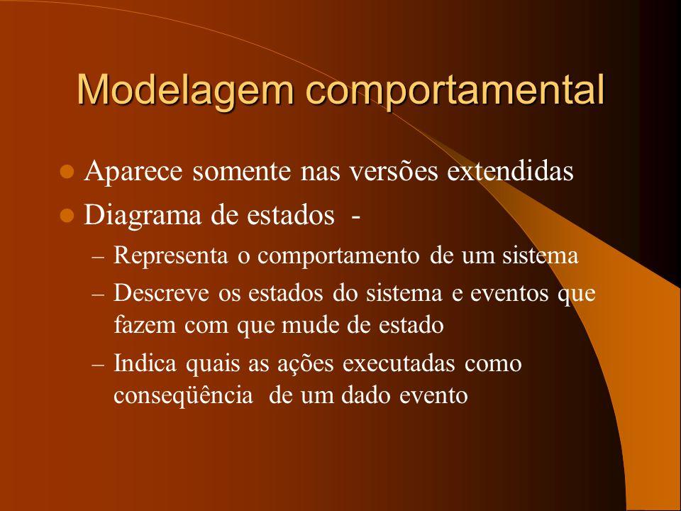 Modelagem comportamental