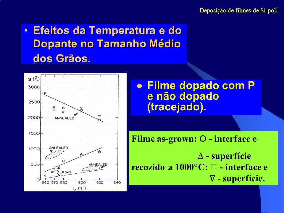 Efeitos da Temperatura e do Dopante no Tamanho Médio dos Grãos.