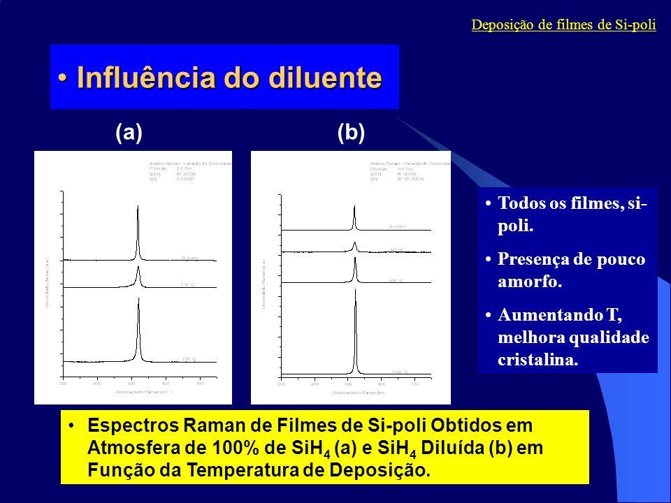 Influência do diluente