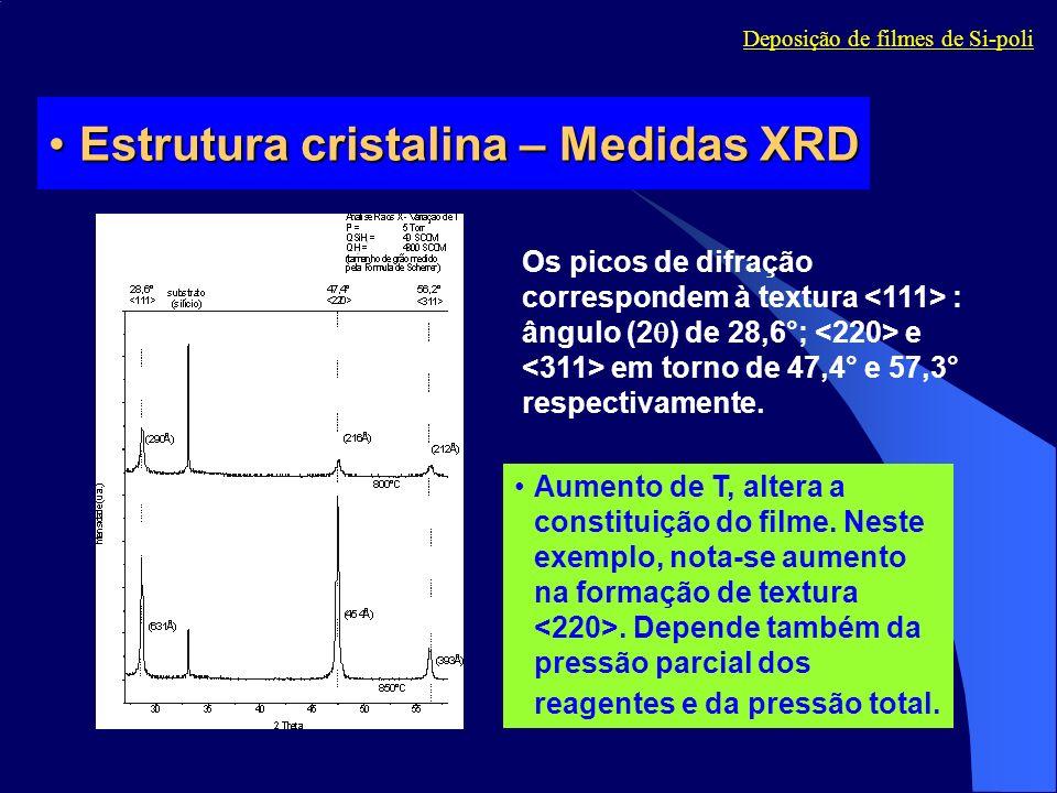 Estrutura cristalina – Medidas XRD