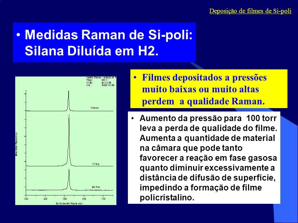 Medidas Raman de Si-poli: Silana Diluída em H2.