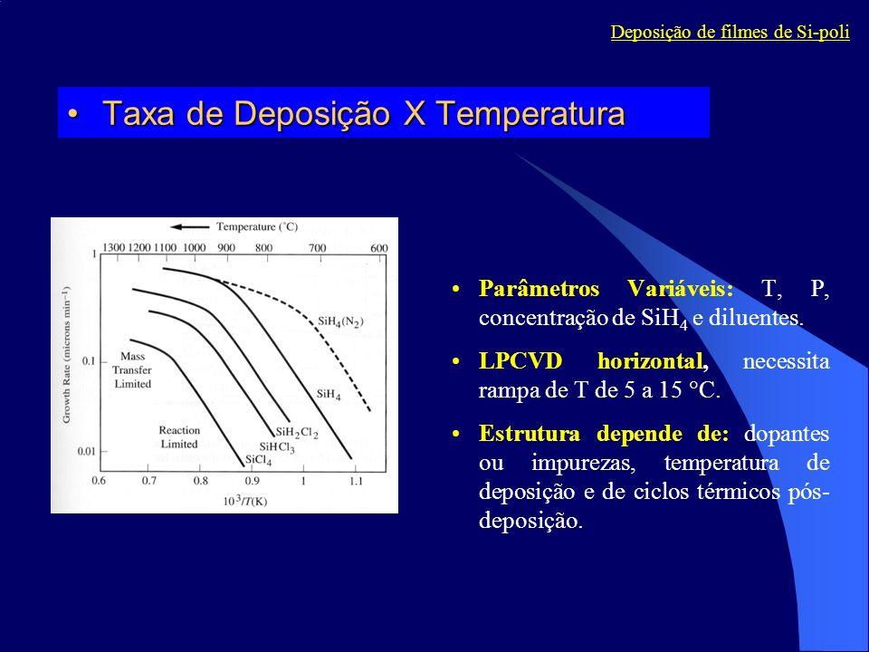 Taxa de Deposição X Temperatura