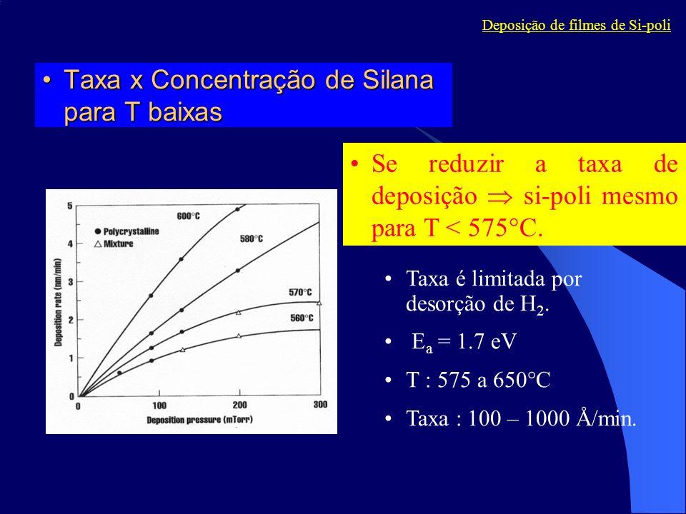 Taxa x Concentração de Silana para T baixas