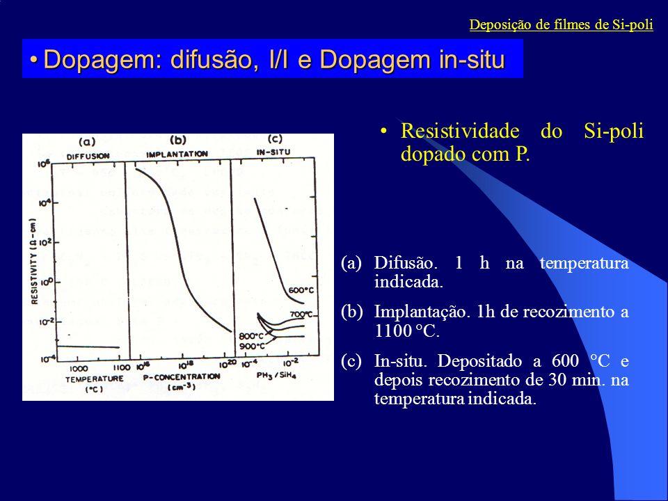Dopagem: difusão, I/I e Dopagem in-situ