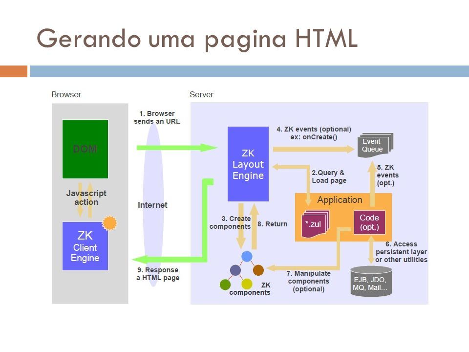 Gerando uma pagina HTML