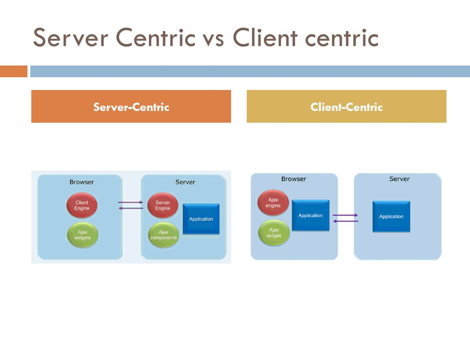 Server Centric vs Client centric