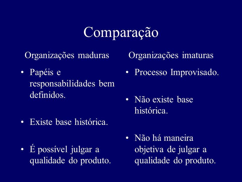 Comparação Organizações maduras Organizações imaturas