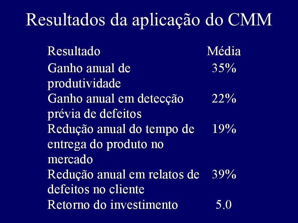 Resultados da aplicação do CMM