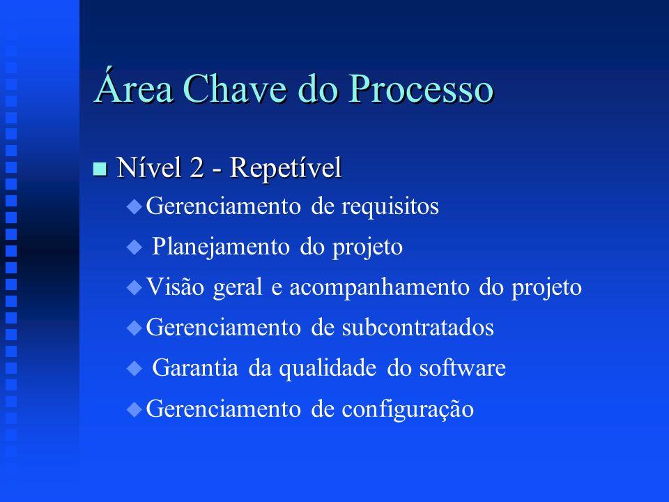 Área Chave do Processo Nível 2 - Repetível Gerenciamento de requisitos