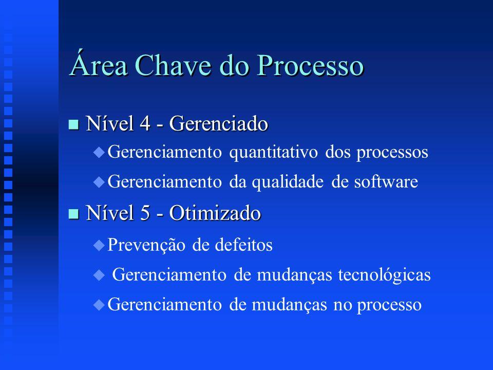 Área Chave do Processo Nível 4 - Gerenciado Nível 5 - Otimizado
