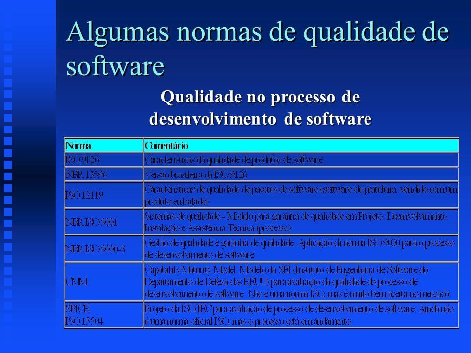 Qualidade no processo de desenvolvimento de software
