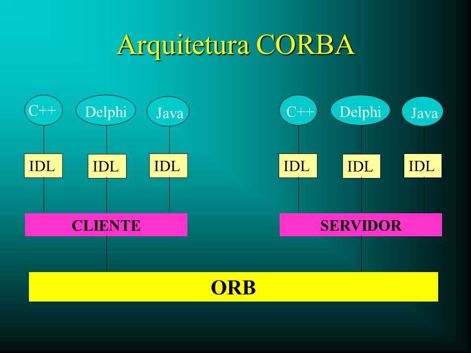 Arquitetura CORBA ORB C++ Delphi Java C++ Delphi Java IDL IDL IDL IDL