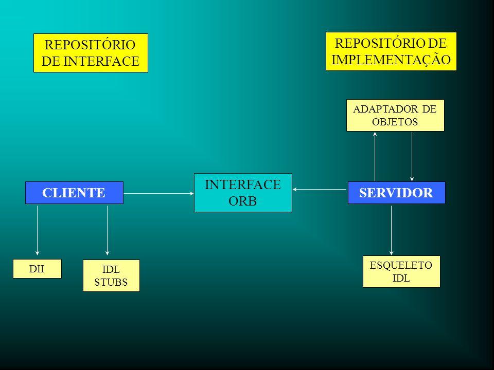REPOSITÓRIO DE INTERFACE REPOSITÓRIO DE IMPLEMENTAÇÃO