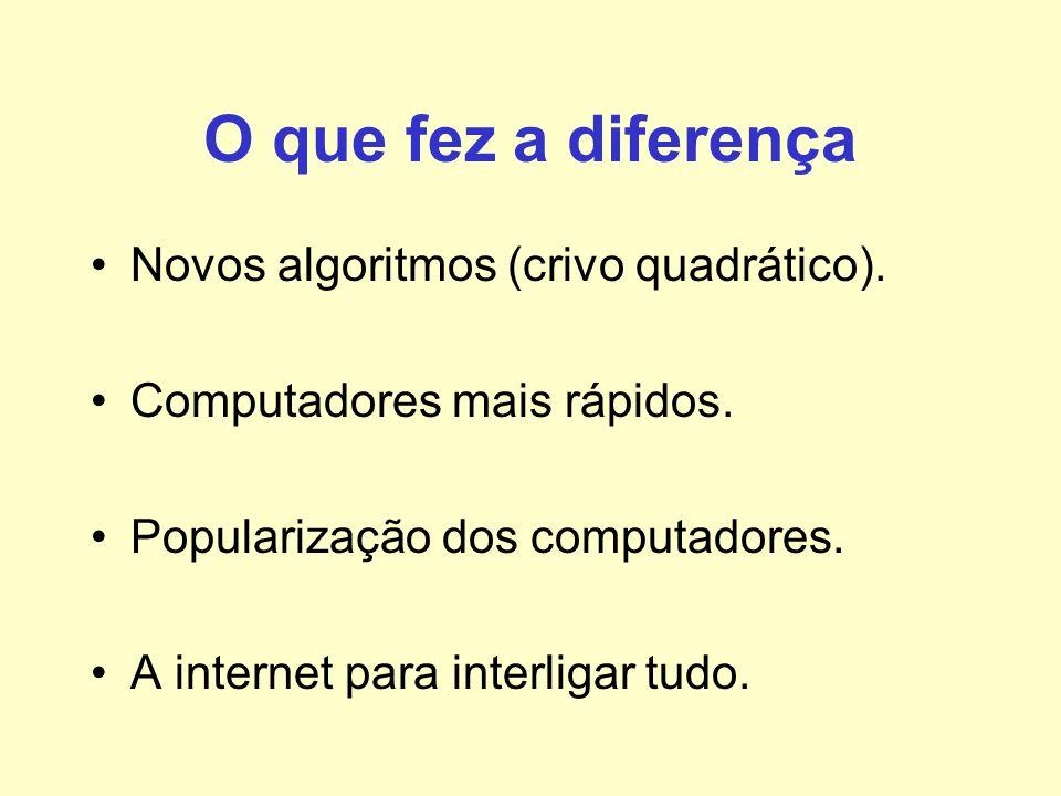 O que fez a diferença Novos algoritmos (crivo quadrático).
