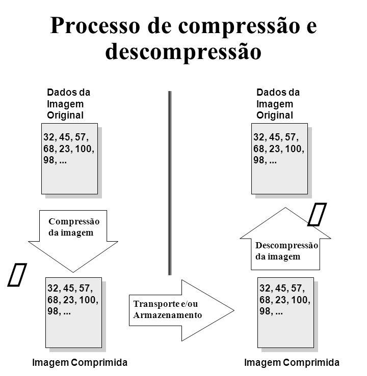 Processo de compressão e descompressão