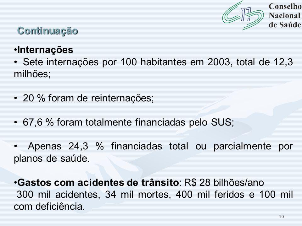 Continuação Internações. Sete internações por 100 habitantes em 2003, total de 12,3 milhões; 20 % foram de reinternações;