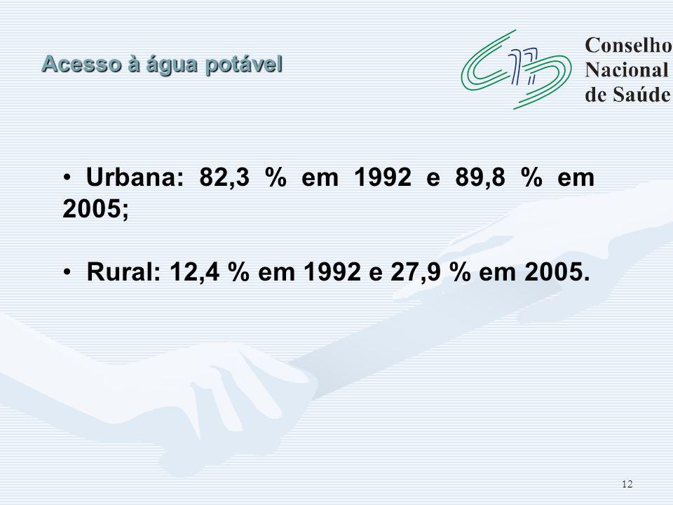 Acesso à água potável Urbana: 82,3 % em 1992 e 89,8 % em 2005; Rural: 12,4 % em 1992 e 27,9 % em 2005.