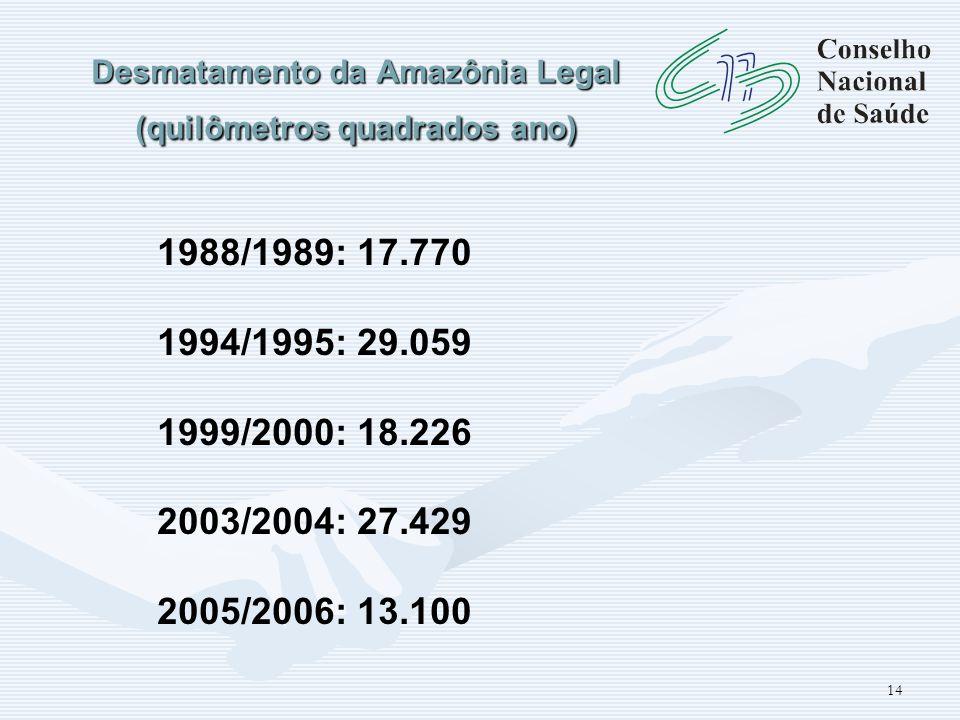 Desmatamento da Amazônia Legal (quilômetros quadrados ano)