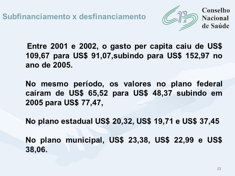 Subfinanciamento x desfinanciamento