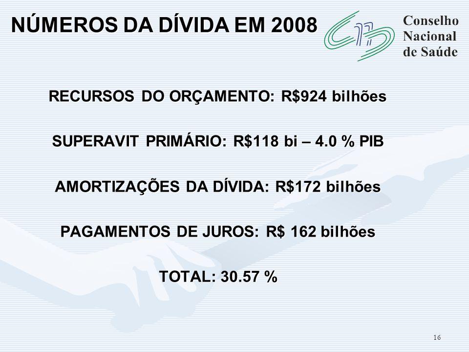 NÚMEROS DA DÍVIDA EM 2008