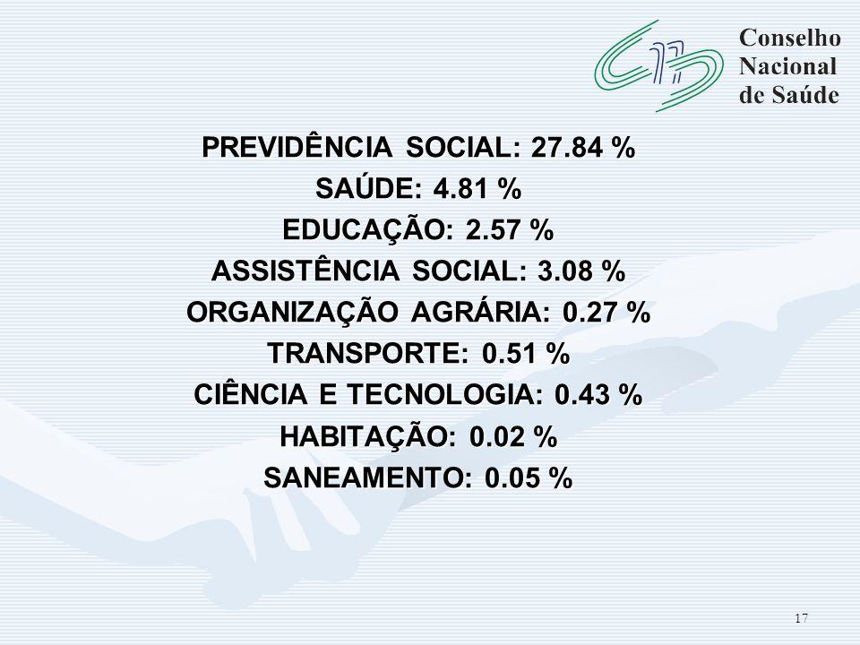 PREVIDÊNCIA SOCIAL: 27. 84 % SAÚDE: 4. 81 % EDUCAÇÃO: 2